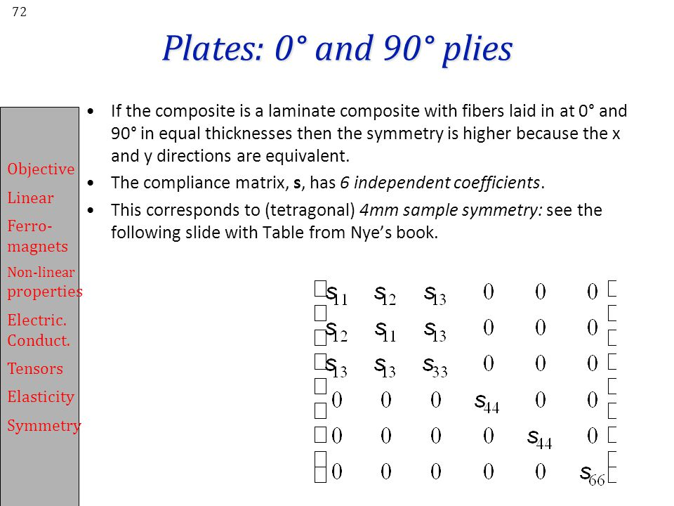 Plates: 0° and 90° plies