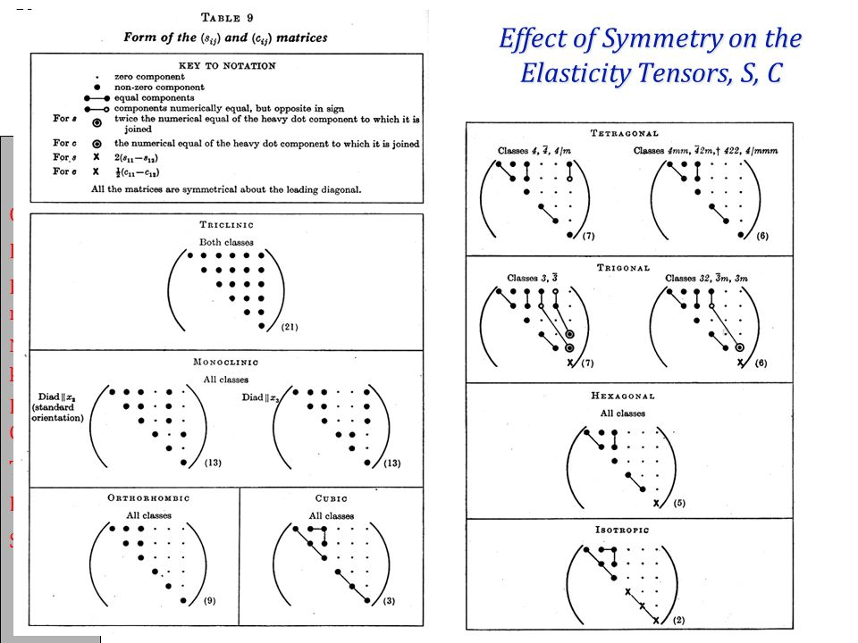 Effect of Symmetry on the Elasticity Tensors, S, C
