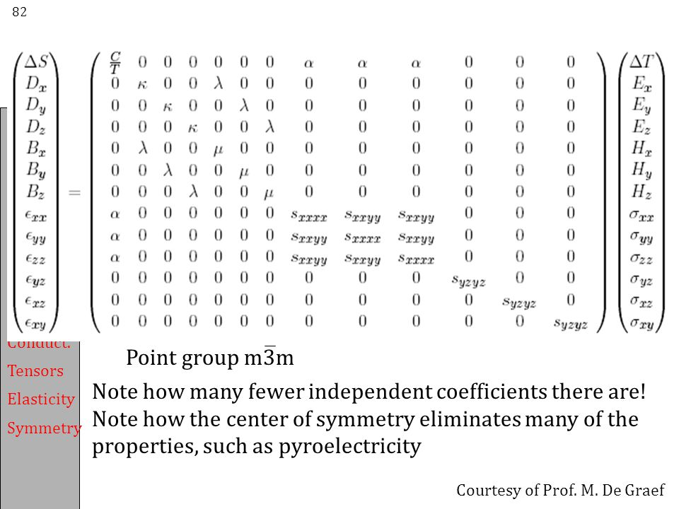 Note how many fewer independent coefficients there are!