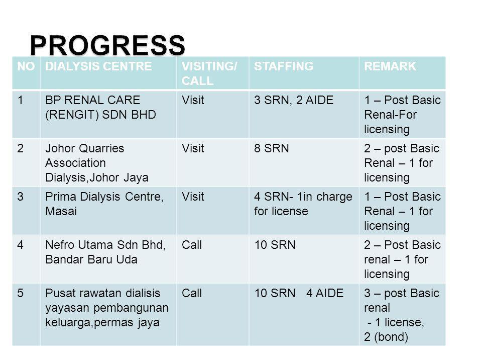 PROGRESS NO DIALYSIS CENTRE VISITING/ CALL STAFFING REMARK 1