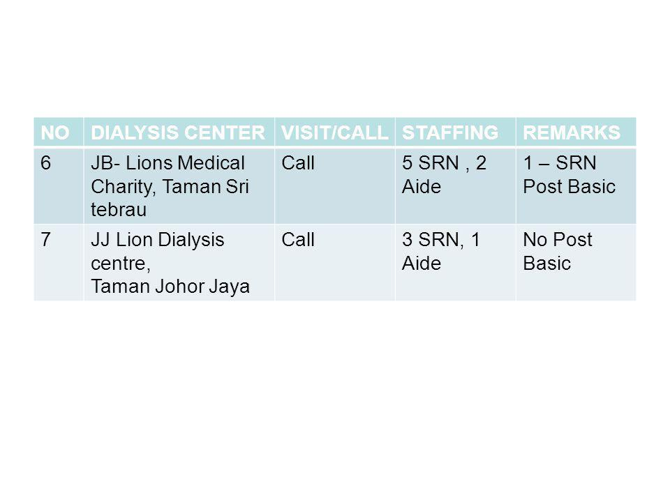 NO DIALYSIS CENTER. VISIT/CALL. STAFFING. REMARKS. 6. JB- Lions Medical Charity, Taman Sri tebrau.