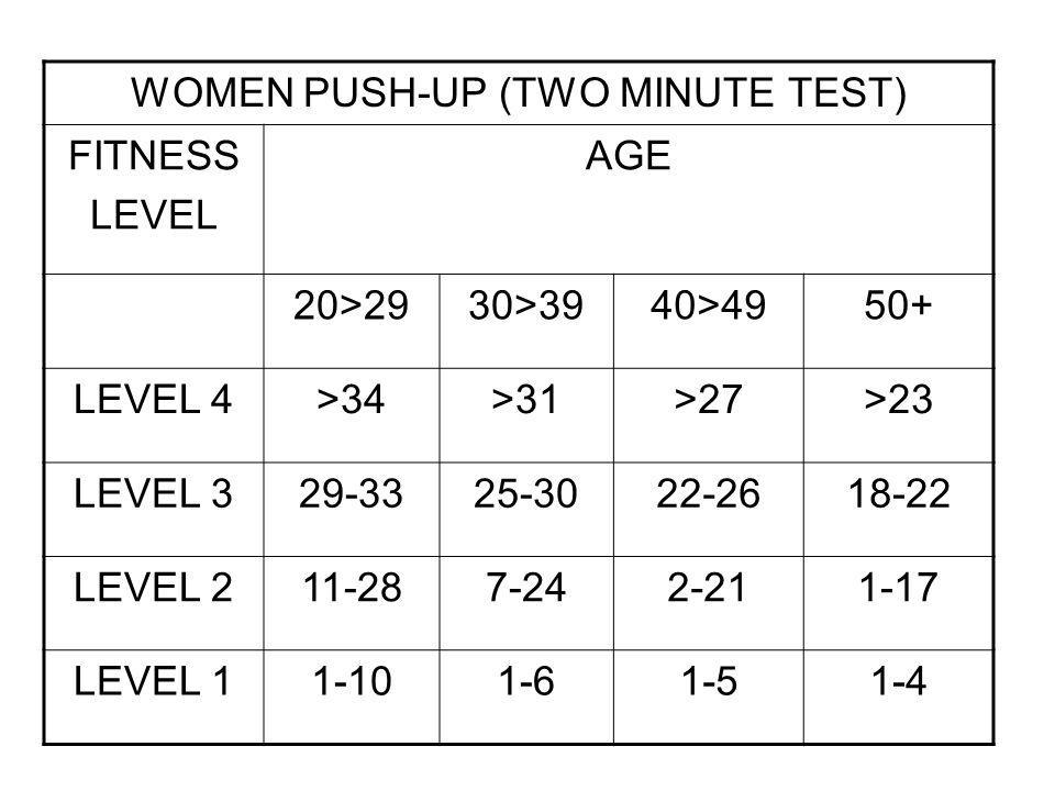 WOMEN PUSH-UP (TWO MINUTE TEST)
