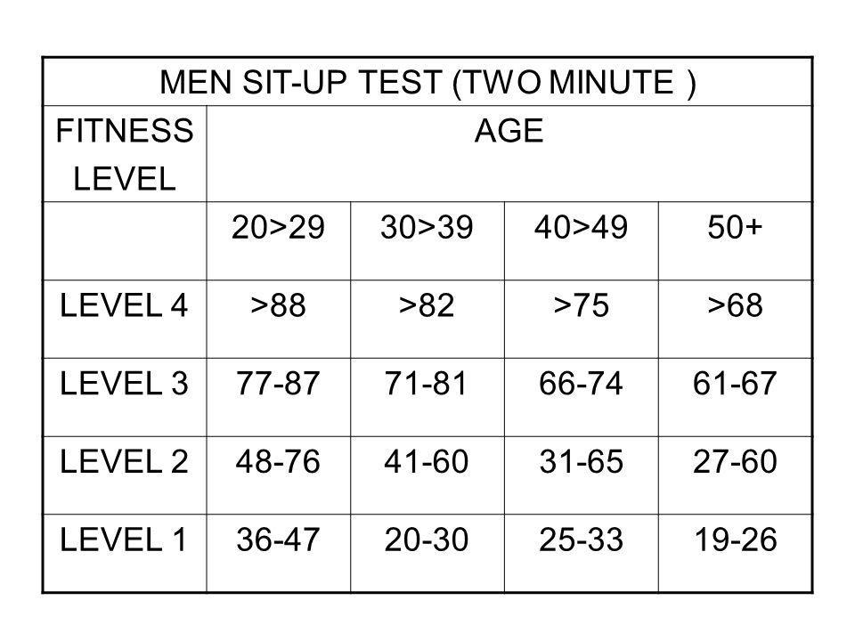 MEN SIT-UP TEST (TWO MINUTE )