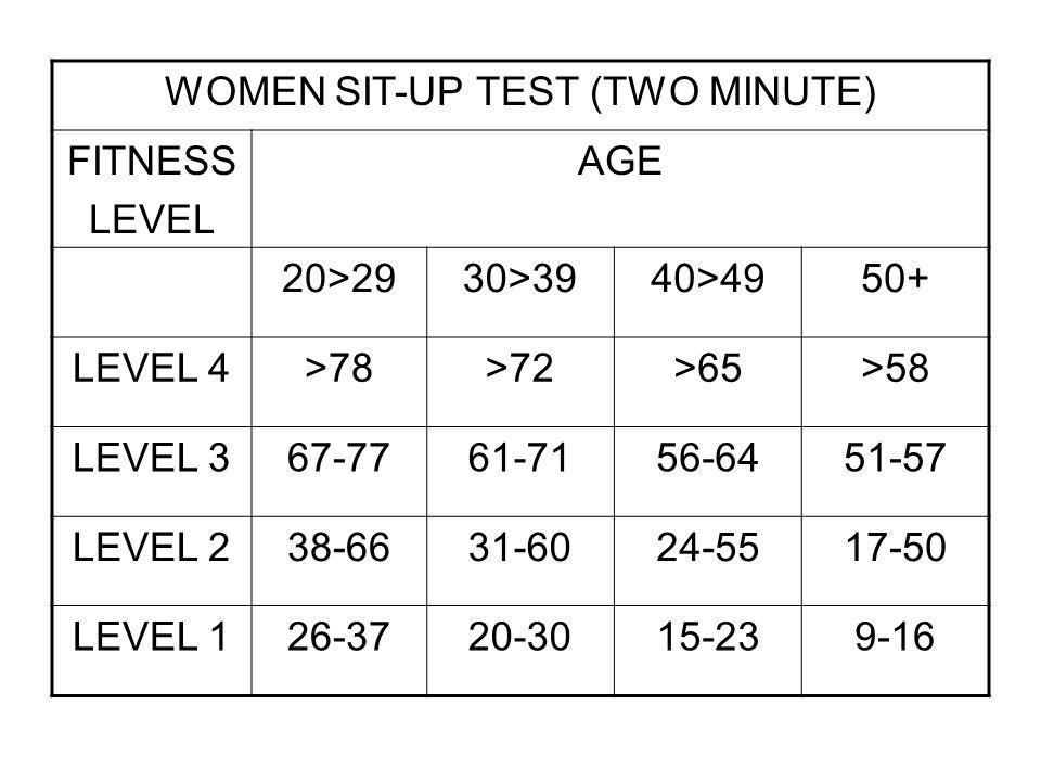 WOMEN SIT-UP TEST (TWO MINUTE)