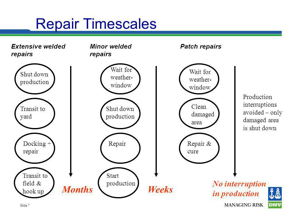 Repair Timescales Months Weeks No interruption in production