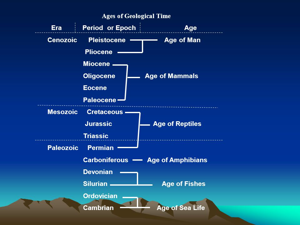 Ages of Geological Time