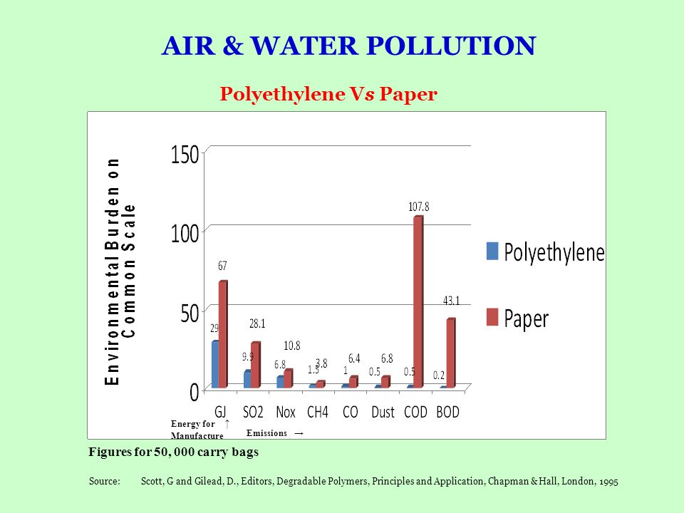 AIR & WATER POLLUTION Polyethylene Vs Paper