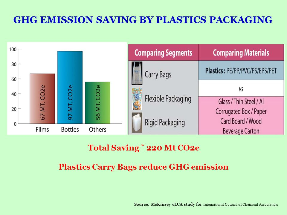GHG EMISSION SAVING BY PLASTICS PACKAGING