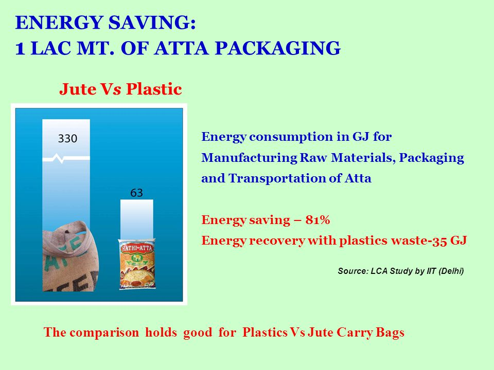 ENERGY SAVING: 1 LAC MT. OF ATTA PACKAGING