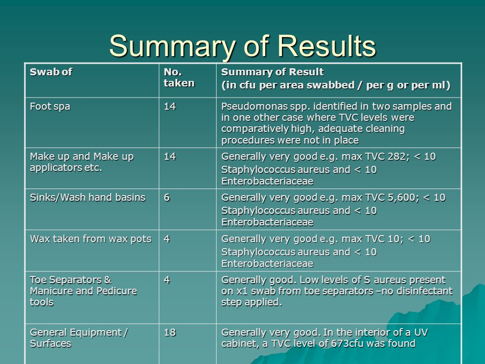 Summary of Results Swab of No. taken Summary of Result