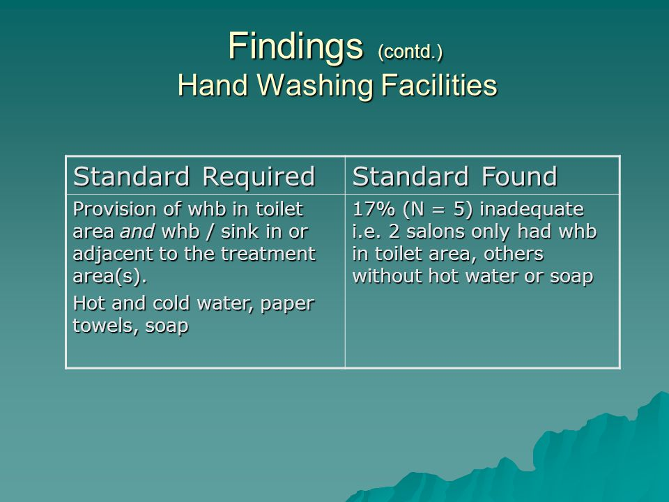 Findings (contd.) Hand Washing Facilities