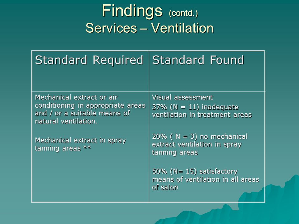 Findings (contd.) Services – Ventilation