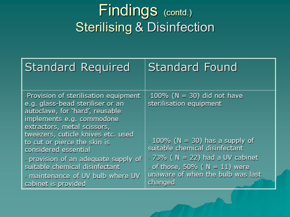 Findings (contd.) Sterilising & Disinfection