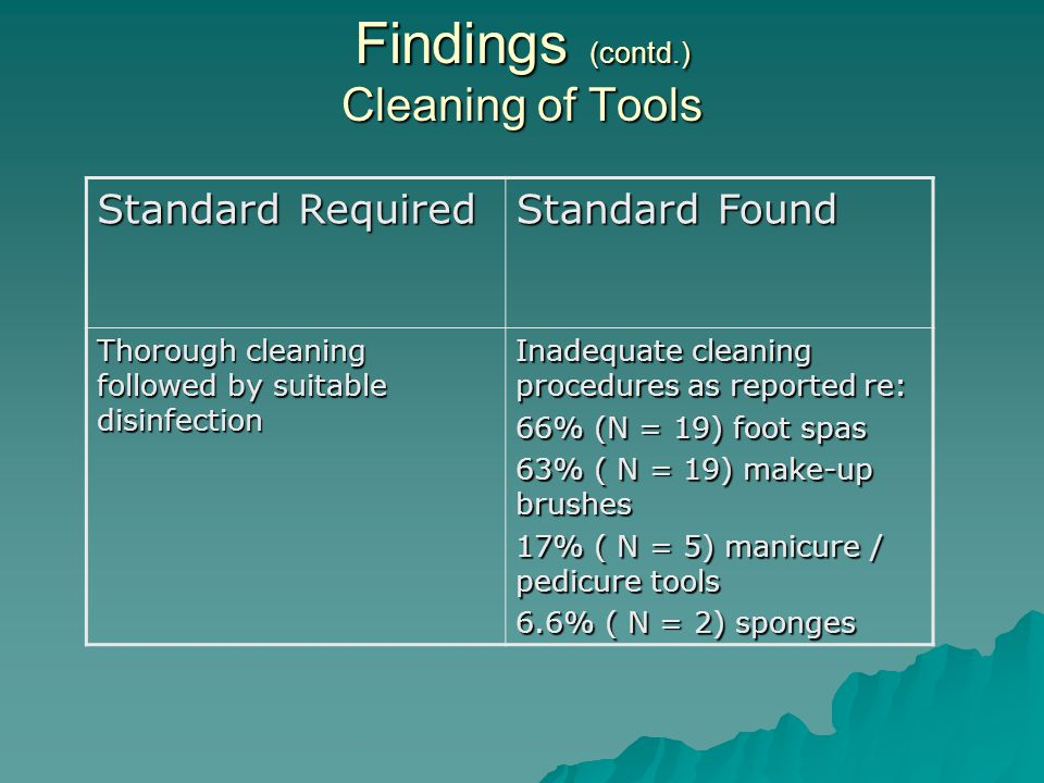 Findings (contd.) Cleaning of Tools