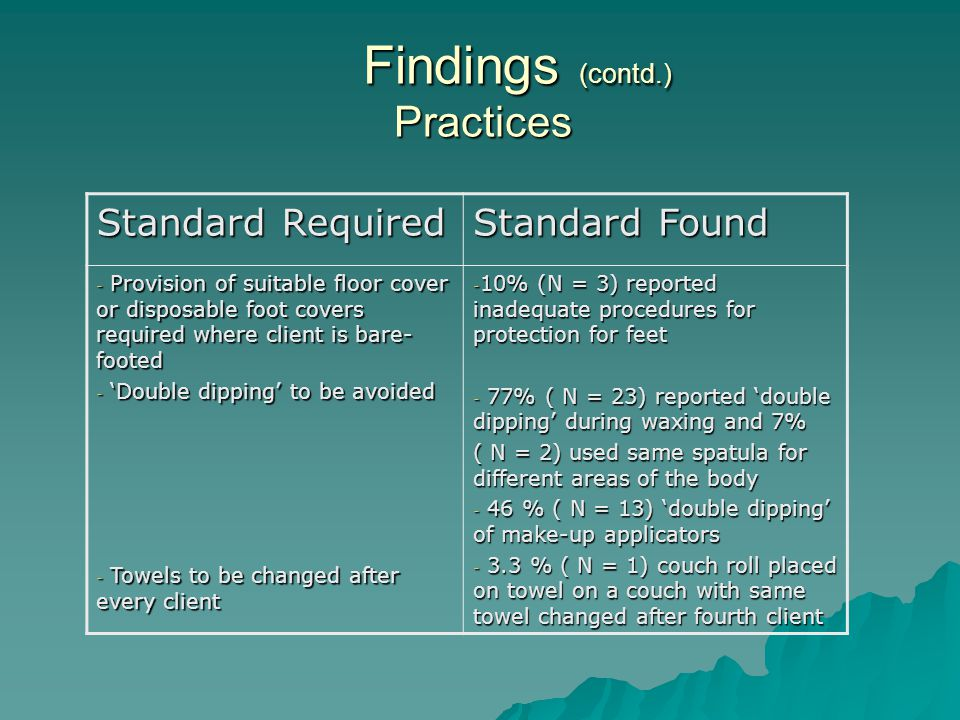 Findings (contd.) Practices