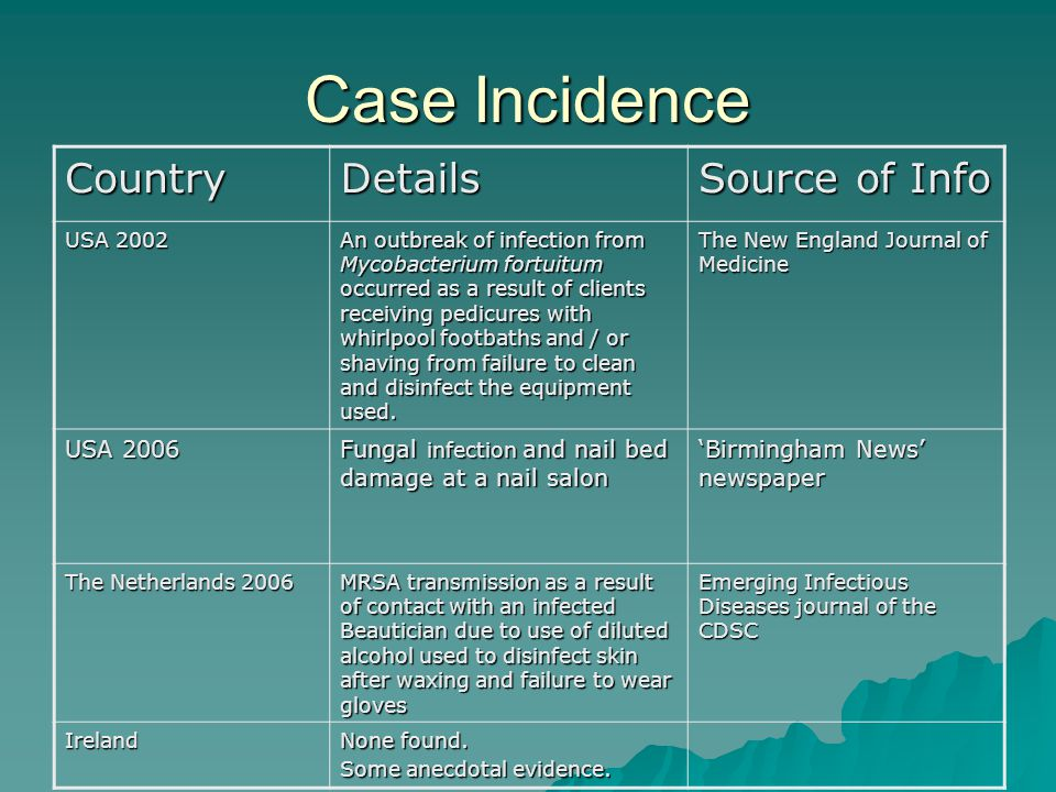 Case Incidence Country Details Source of Info USA 2006