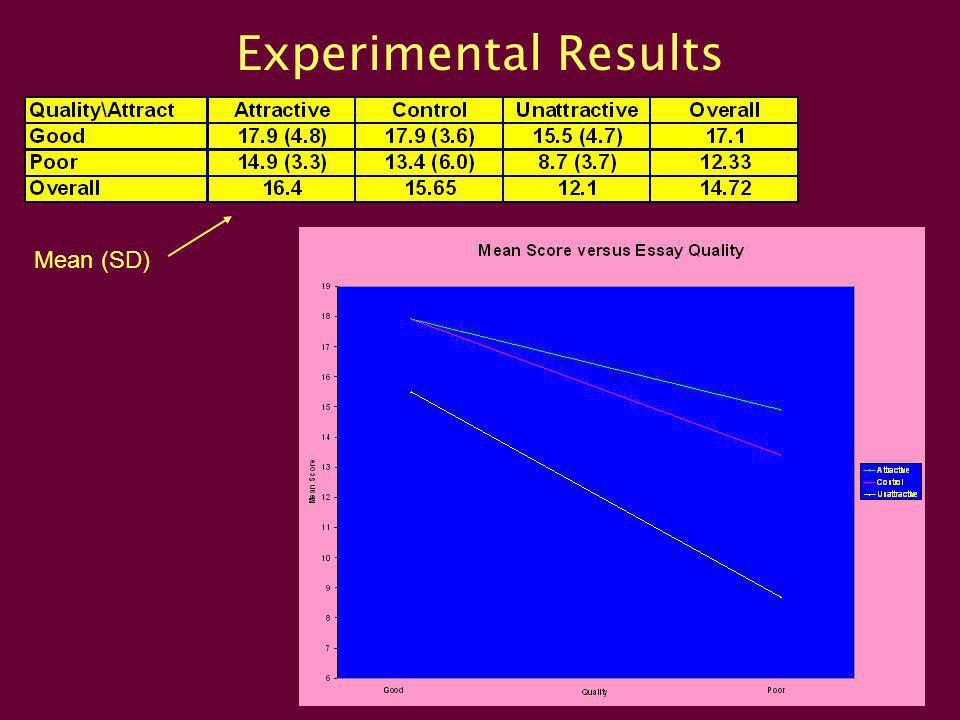 Experimental Results Mean (SD)
