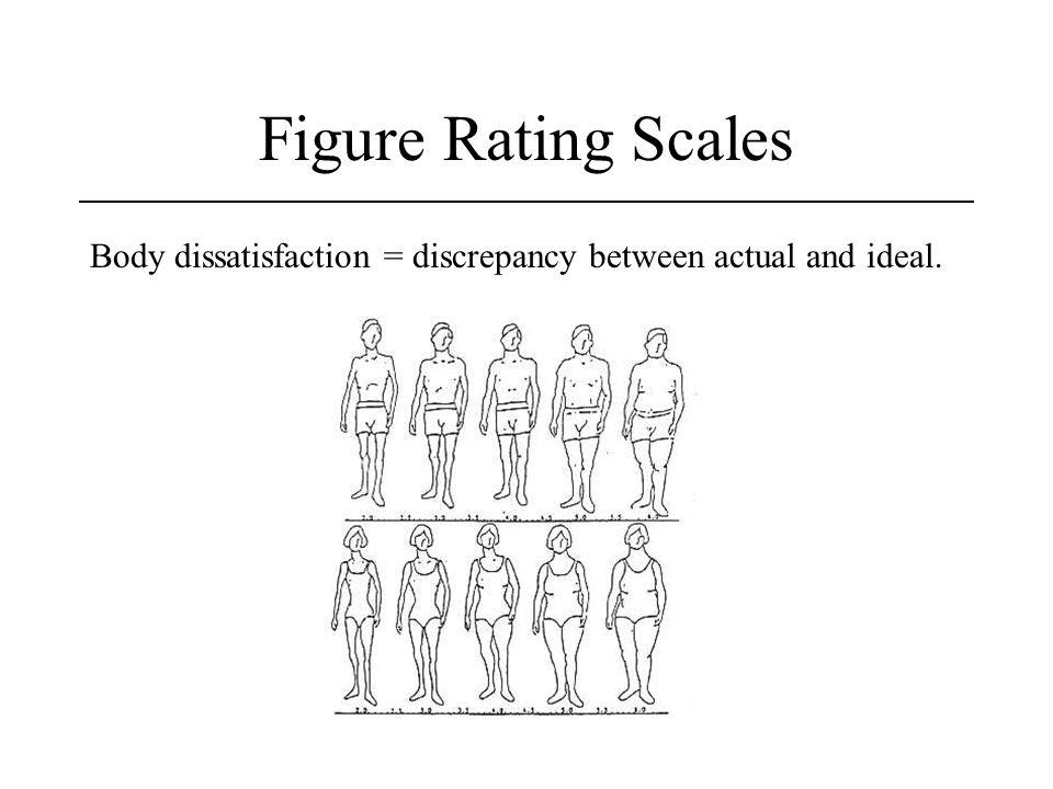 Figure Rating Scales Body dissatisfaction = discrepancy between actual and ideal.