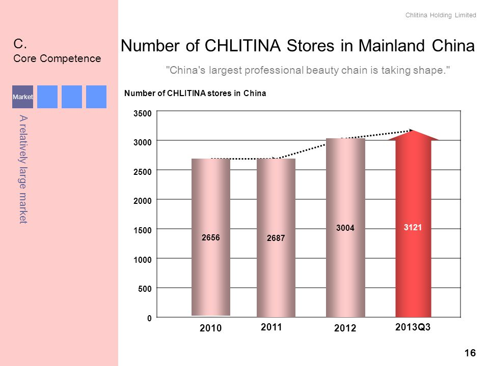 Number of CHLITINA Stores in Mainland China