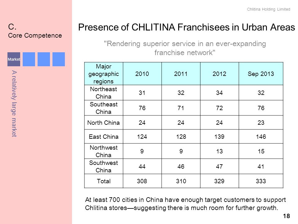 Presence of CHLITINA Franchisees in Urban Areas