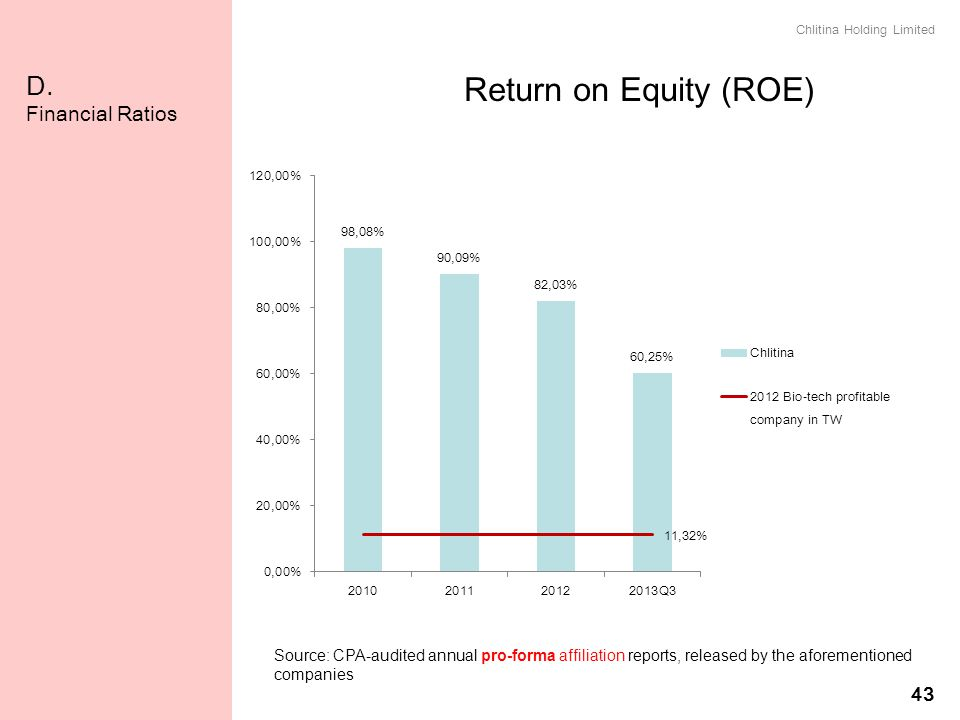 Return on Equity (ROE) D. Financial Ratios 43 權益報酬率(ROE)