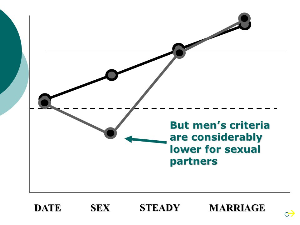 But men's criteria are considerably lower for sexual partners