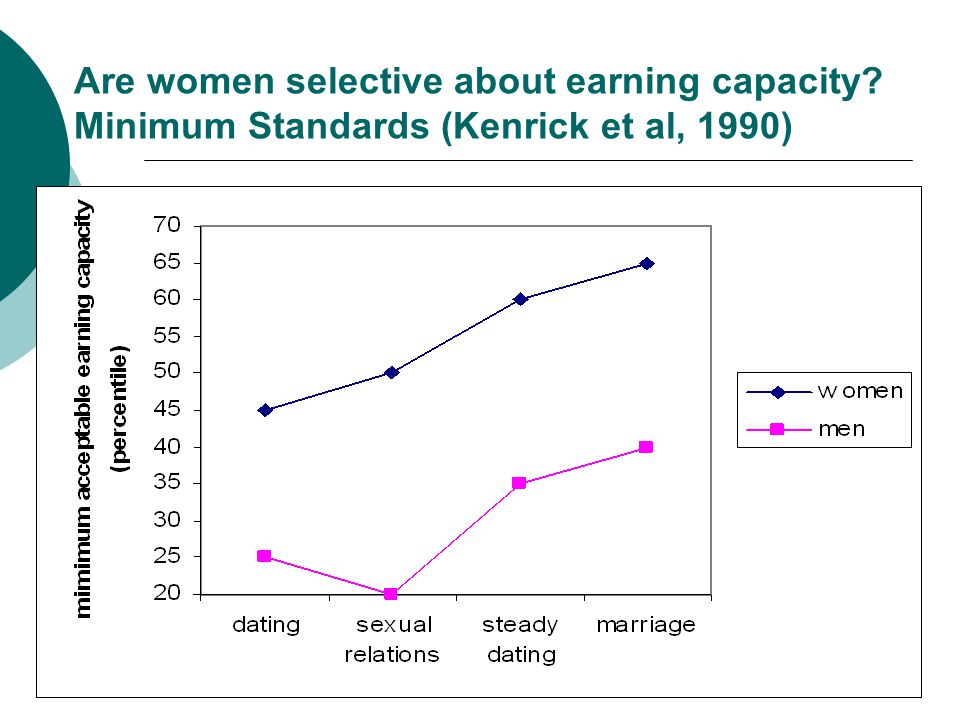 Are women selective about earning capacity