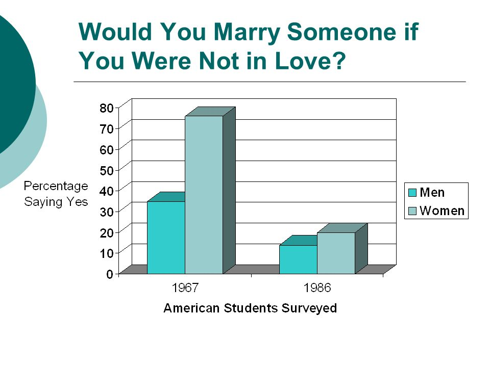 Would You Marry Someone if You Were Not in Love