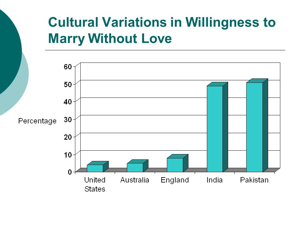 Cultural Variations in Willingness to Marry Without Love