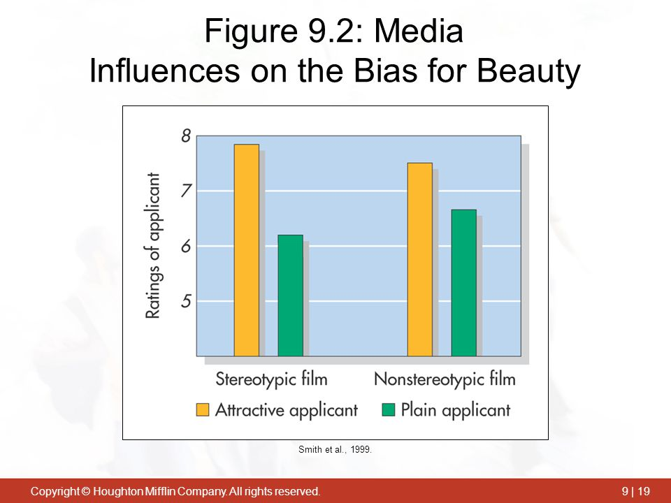 Figure 9.2: Media Influences on the Bias for Beauty