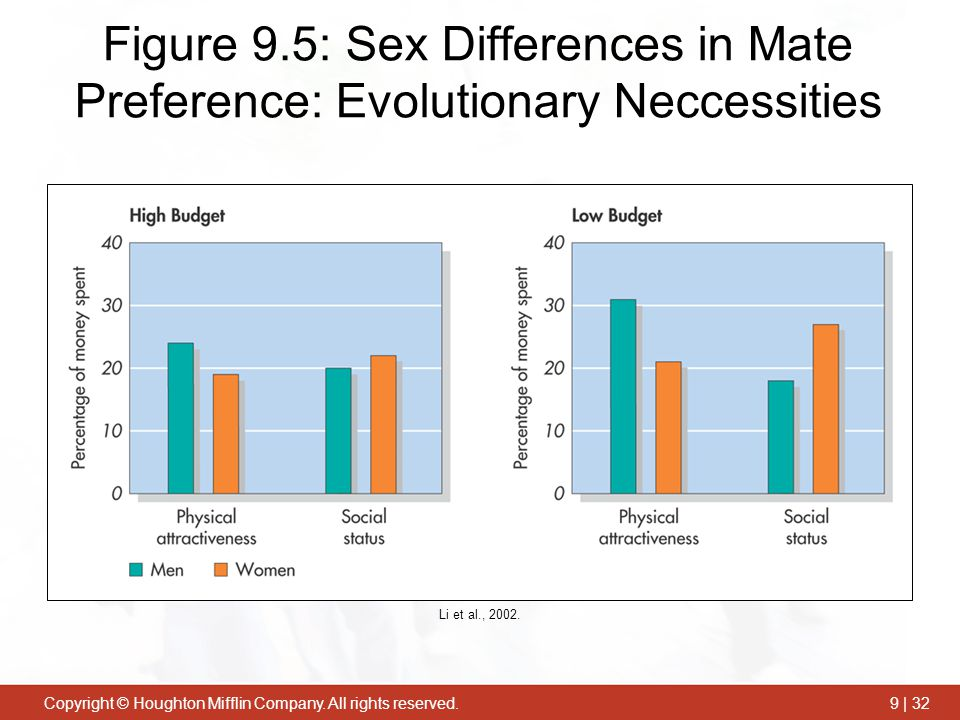 Figure 9.5: Sex Differences in Mate Preference: Evolutionary Neccessities