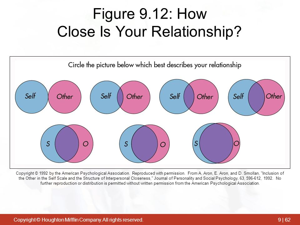 Figure 9.12: How Close Is Your Relationship