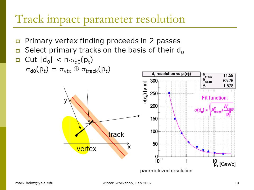 Track impact parameter resolution