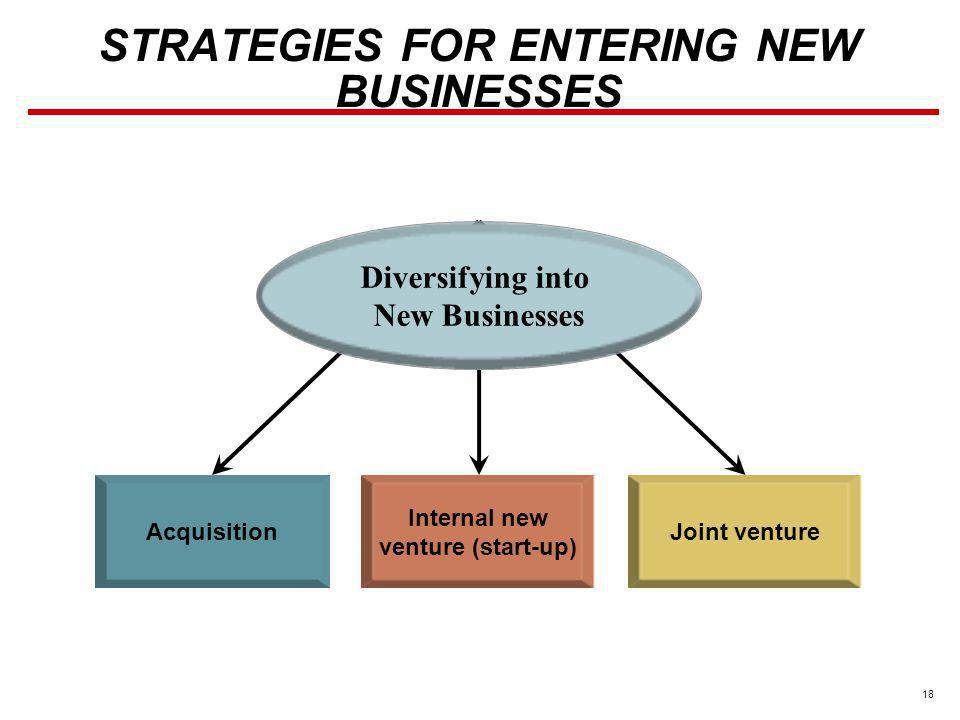 STRATEGIES FOR ENTERING NEW BUSINESSES