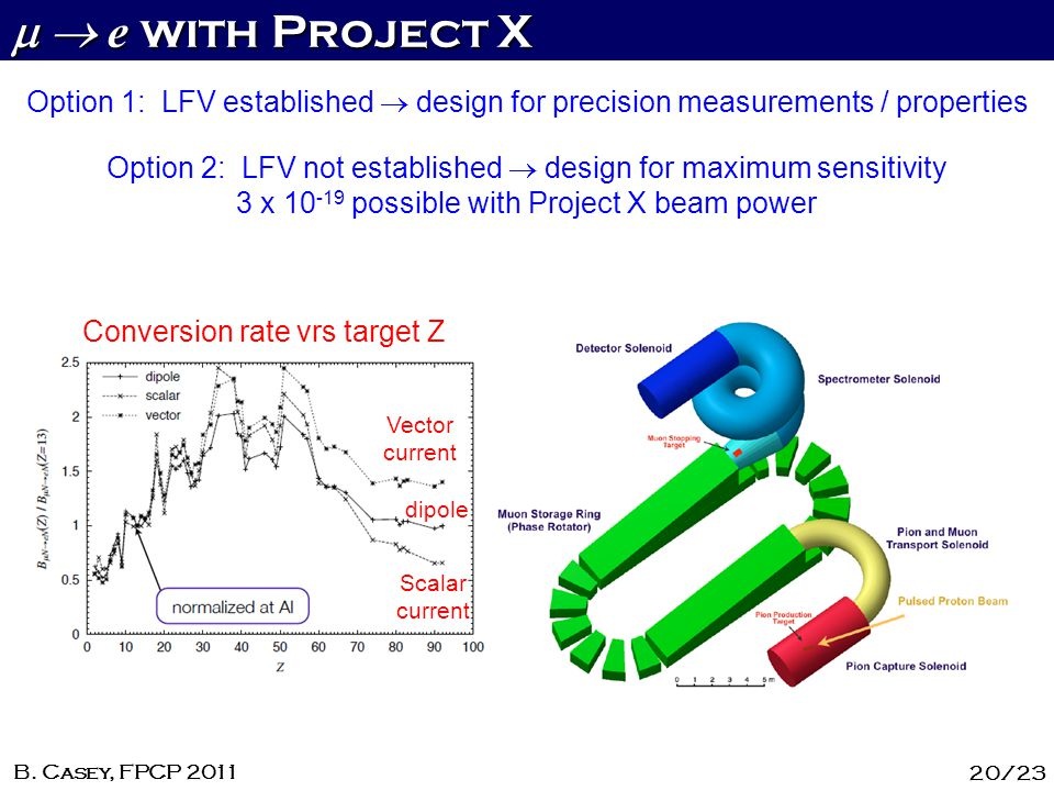 m  e with Project X Option 1: LFV established  design for precision measurements / properties.