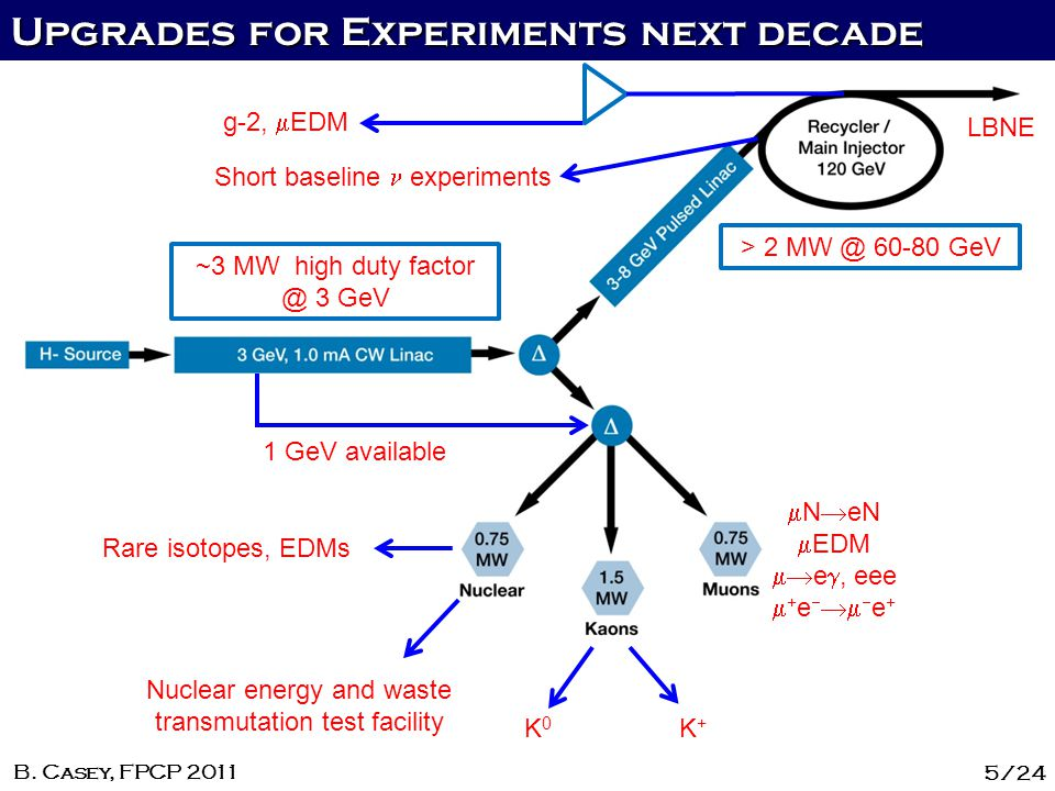 Upgrades for Experiments next decade