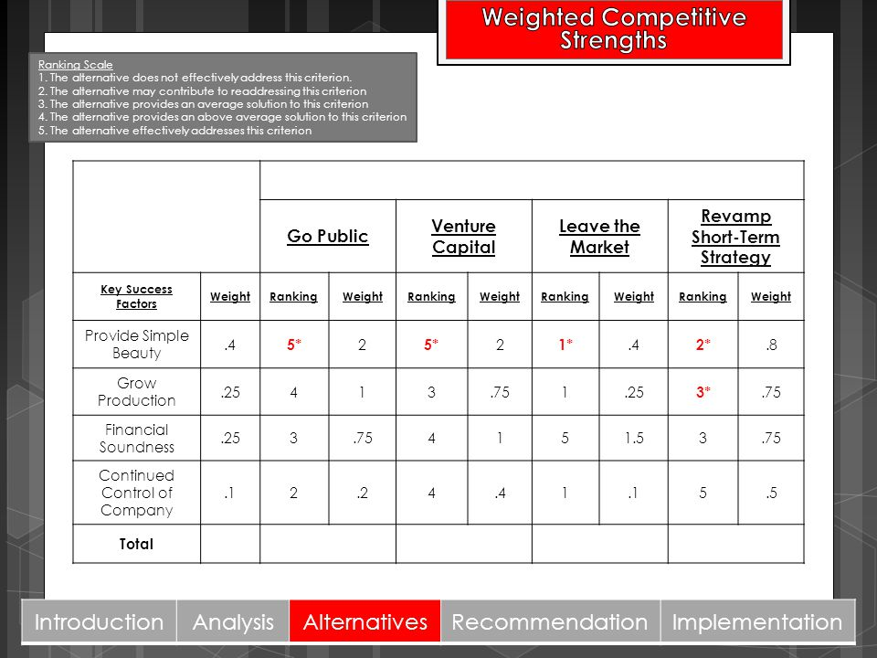 16 Weighted Competitive Strengths