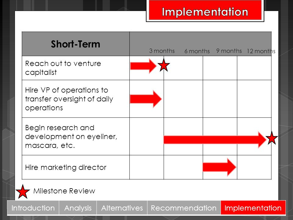 Implementation Short-Term Reach out to venture capitalist