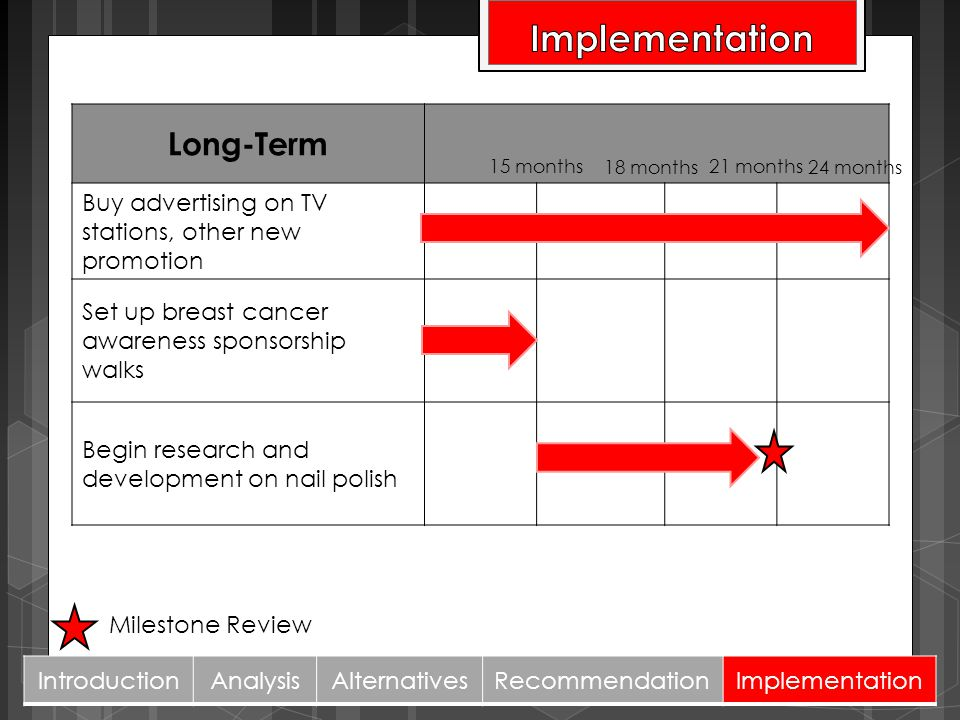 Implementation Long-Term