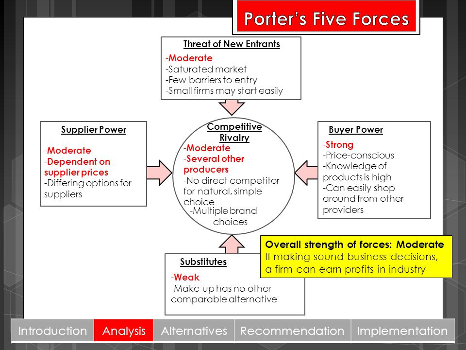 Porter's Five Forces Introduction Analysis Alternatives Recommendation