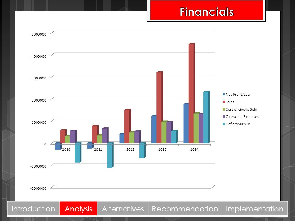 Financials Introduction Analysis Alternatives Recommendation