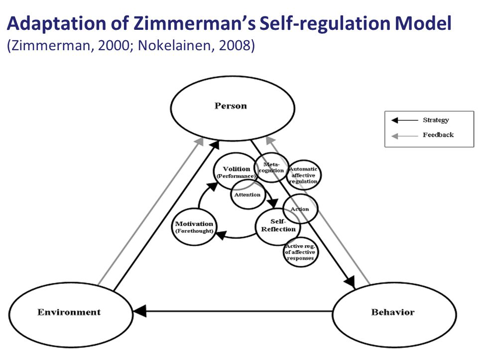 Adaptation of Zimmerman's Self-regulation Model (Zimmerman, 2000; Nokelainen, 2008)