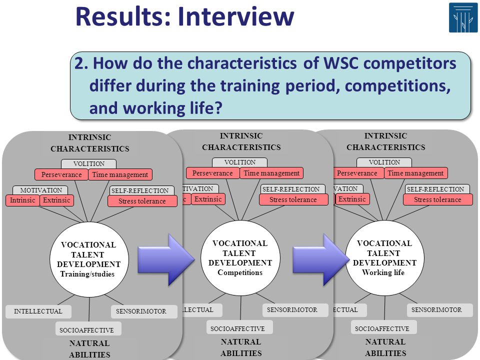 Results: Interview 2. How do the characteristics of WSC competitors differ during the training period, competitions, and working life
