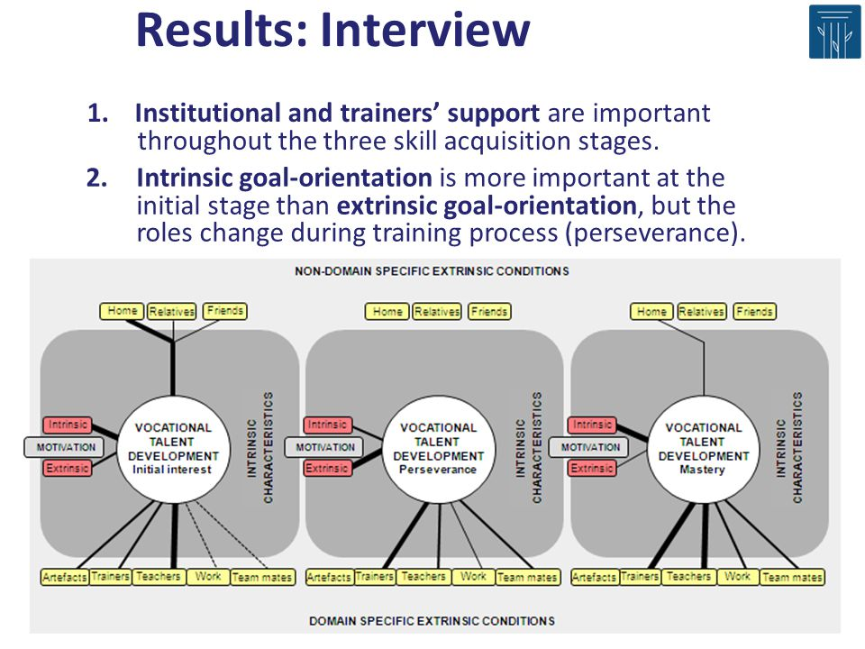 Results: Interview 1. Institutional and trainers' support are important throughout the three skill acquisition stages.