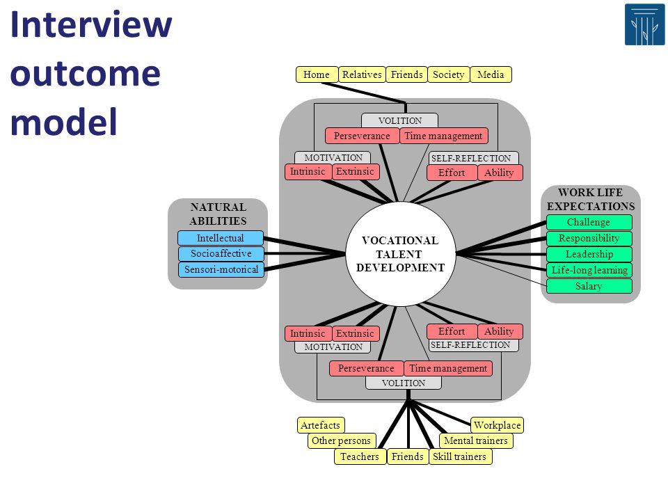 Interview outcome model