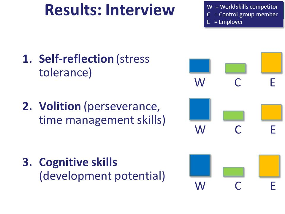 Results: Interview Self-reflection (stress tolerance) W C E