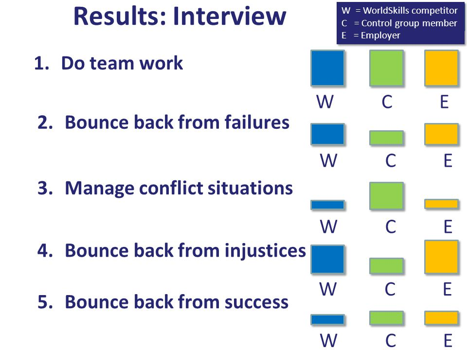 Results: Interview Do team work W C E Bounce back from failures W C E