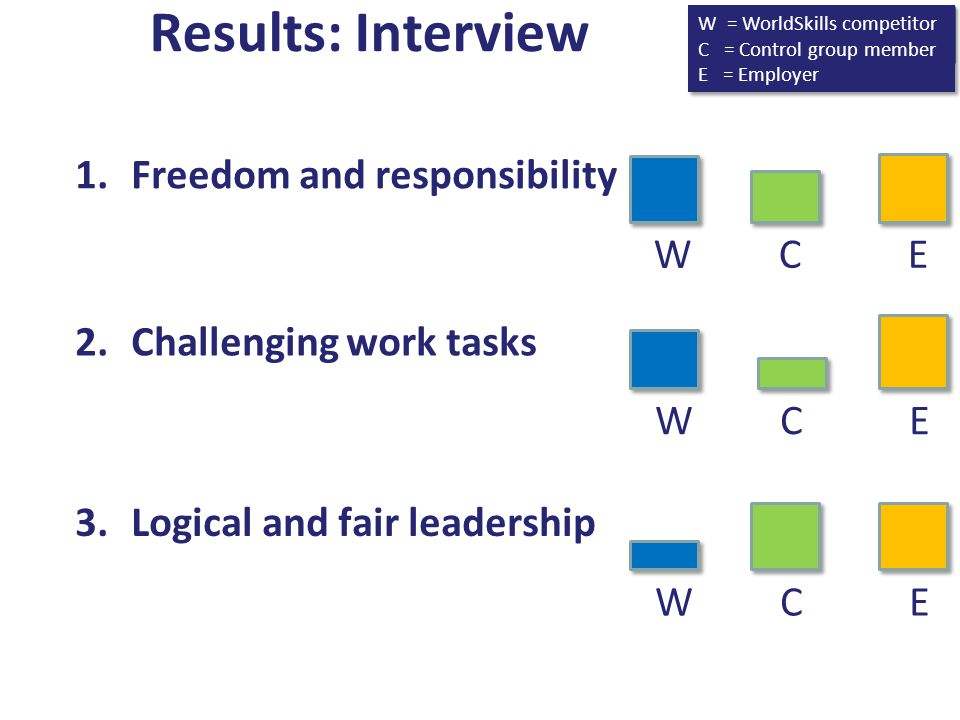 Results: Interview Freedom and responsibility W C E