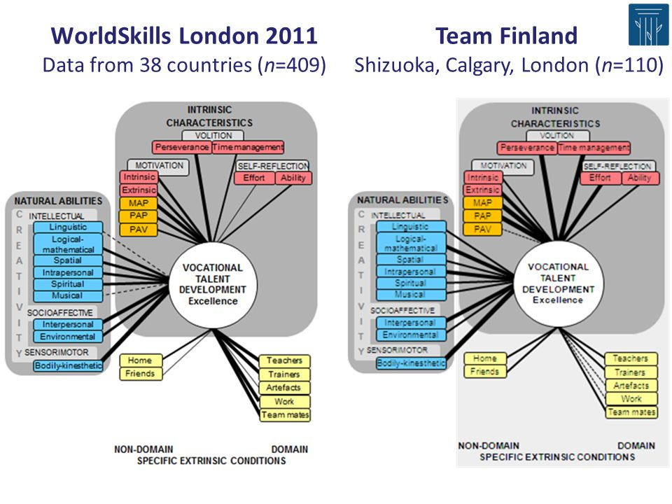 WorldSkills London 2011 Data from 38 countries (n=409)