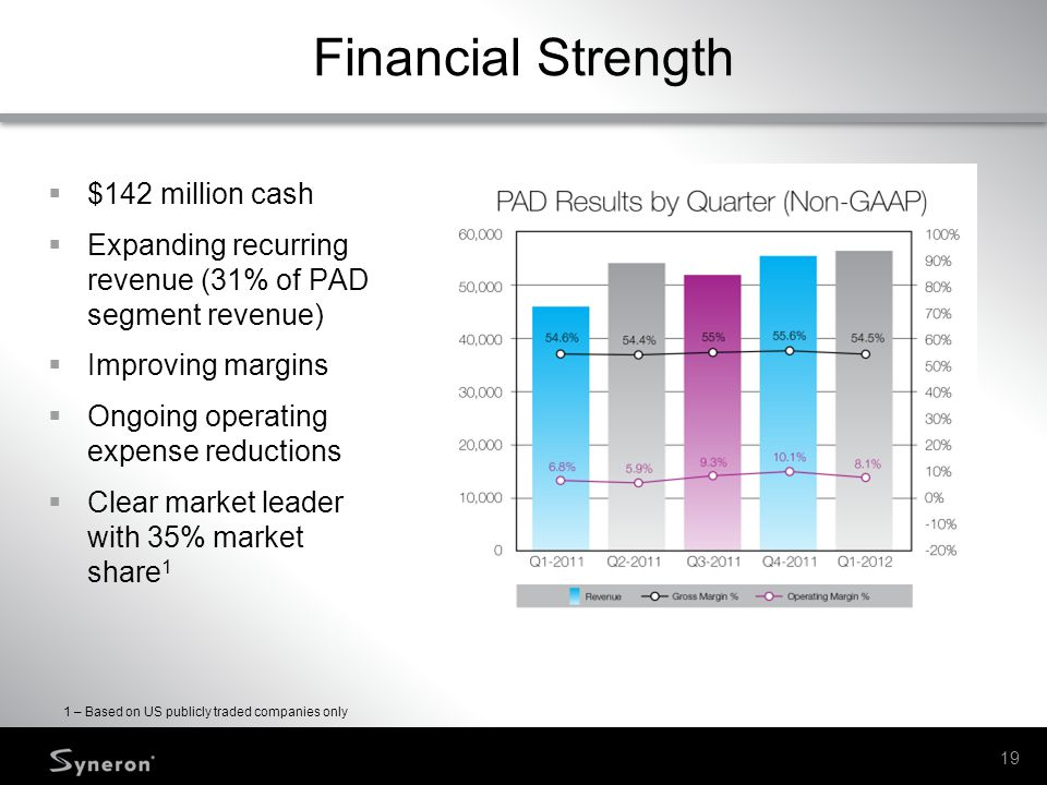Financial Strength $142 million cash